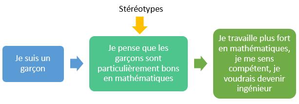 schema_stereotype